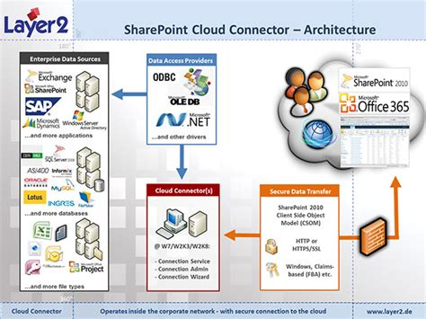 apps reseller console sap dans le nuage de sharepoint office gr 226 ce