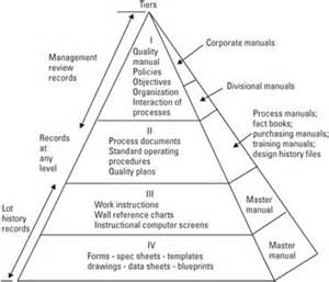 pin iso 9001 documentation pyramid on pinterest