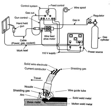mig welding gun procedure wiring diagrams wiring