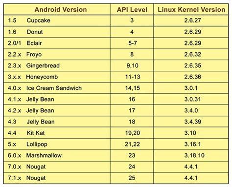 android kernel version device team tech class chapter 13 all about kernel tips tricks mi community xiaomi