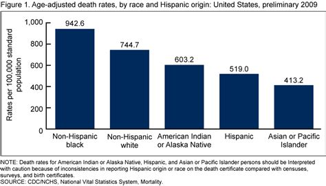 black death mortality rate graph products data briefs number 64 july 2011