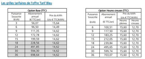 Abonnement Edf Tarif 4173 by Enqu 234 Te Faut Il Quitter Edf Comparateur Fournisseur