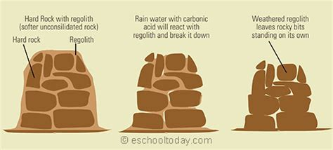 The Illustrations Below Show How by What Is Weathering And How Does It Shape Landforms