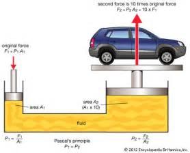 Hydraulic Brake System Gcse Pascal S Principle Physics Britannica