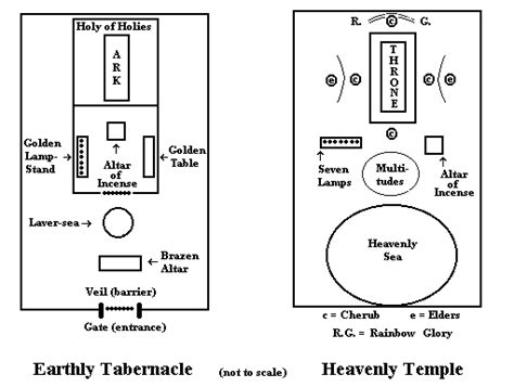 layout features meaning the jewish tabernacle and its symbolism