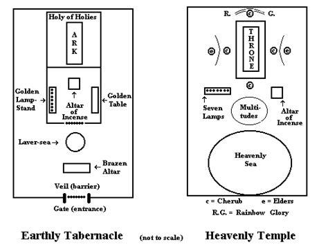 jewish tabernacle   symbolism
