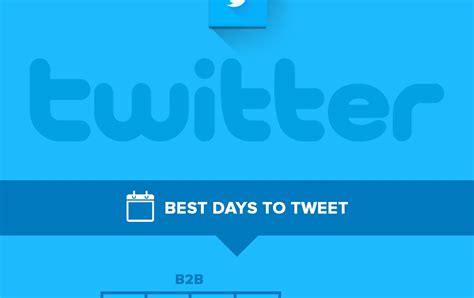 60 Day Mba Social Media Posts by What Are The Best Times To Post On Social Media