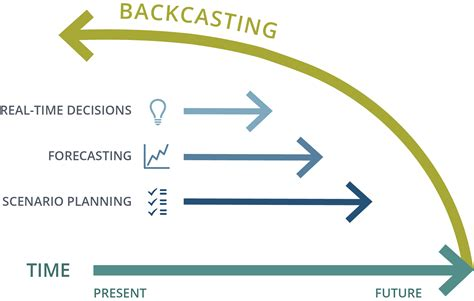 Back Castings by What Is Backcasting Backcast Partners