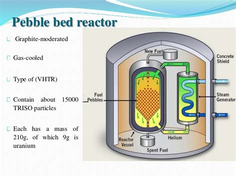 pebble bed reactor gas cooled reactors