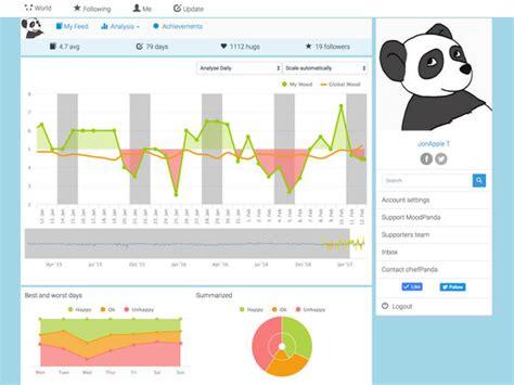 Reasons Why I Moodpanda by Moodpanda Mood Diary Mood Tracker App Insight