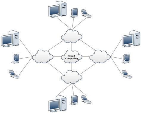 network diagram template network diagram exle cloud network template network