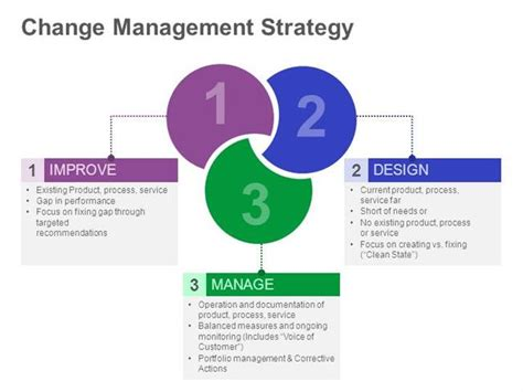 powerpoint change slide template change management strategy editable ppt slide