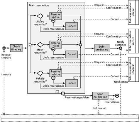 visio business process modeling one introduction to business process modeling essential