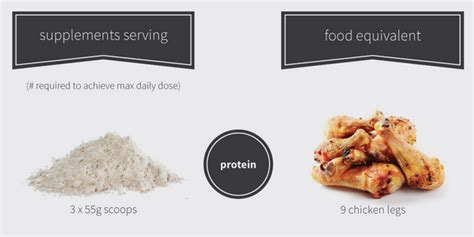 supplement vs supplements vs food memolition