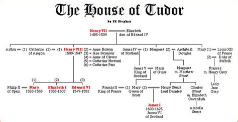 timeline of british kings and queens british queens timeline for this and many other
