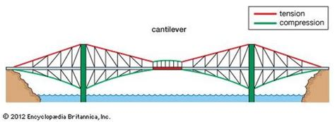 design weight definition cantilever bridge how bridges work