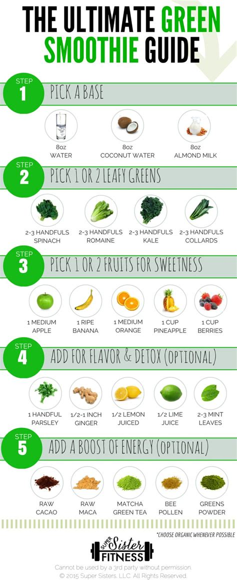 Printable Detox Smoothie Recipes make your own burning green smoothie with this