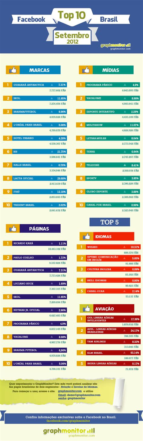 Mba Marketing Ranking Brasil by Brasil Veja Ranking Das P 225 Ginas De Marcas E M 237 Dias Mais