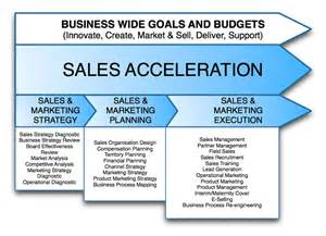 Marketing And Sales Strategy Template by Marketing Strategies Business Plan Reportz725 Web Fc2