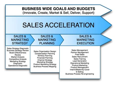 sales and marketing plans templates 5 best images of sales and marketing strategies sales