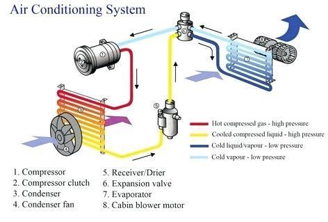 portable air conditioning repair near me portable car air conditioner autozone car portable air