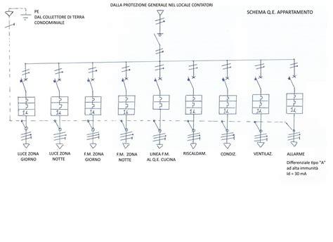 quadro elettrico per appartamento forum arredamento it impianto elettrico livello 2