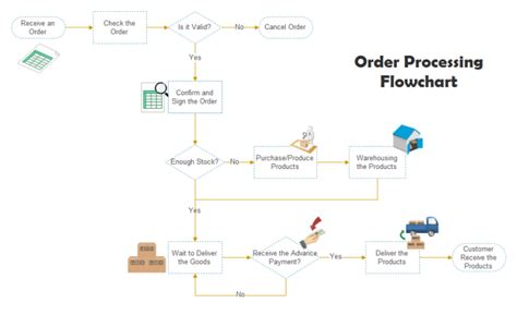 order processing flowchart free order processing