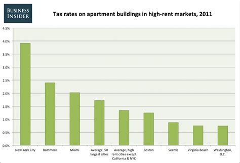 Average Apartment Rent By City | if you live in new york and you rent you re paying a huge tax you don t even know about