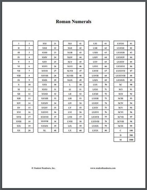 printable roman numbers chart roman numerals conversion chart free printable chart for
