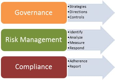 governance of risk 360plus solutions consulting technology information
