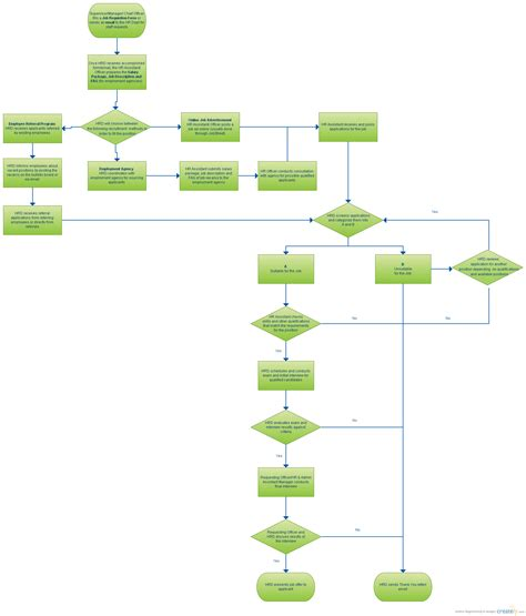 flowchart of recruitment and selection process recruitment and selection process flowchart creately