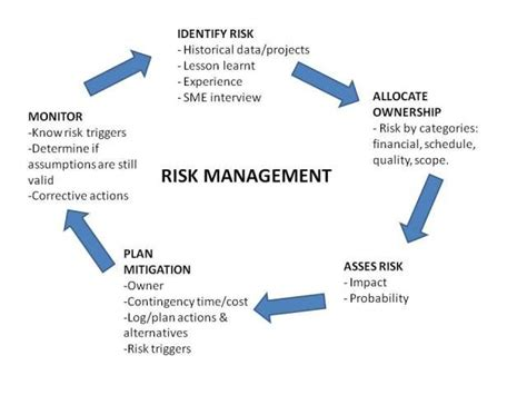 Risk Management Mba Project Pdf by 17 Best Images About Projects On Models