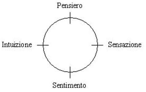 test di jung test tipi psicologici teoria junghiana