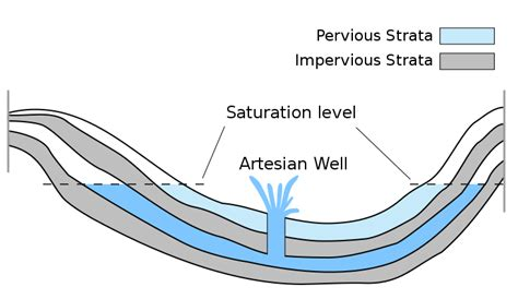 artesian well diagram preceptaustin exalting the name of the lord by focusing