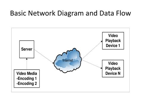 network data flow diagram ppt a technical analysis of the adaptive bit rate