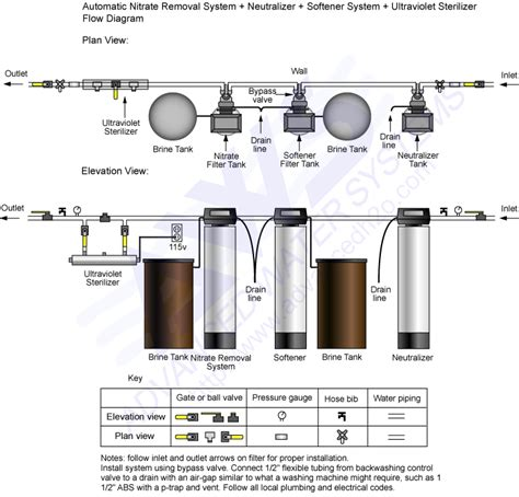 water softener system diagram piping diagrams and flow schematics nitrate system basic