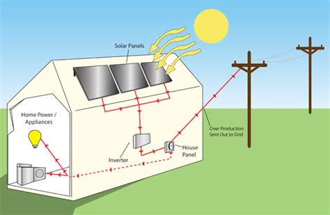 solar panels diagram for www imgkid the image