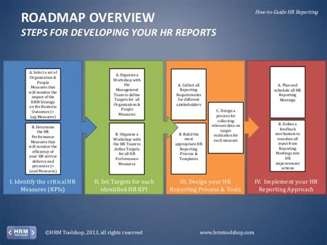 hr performance management how to measure and report on