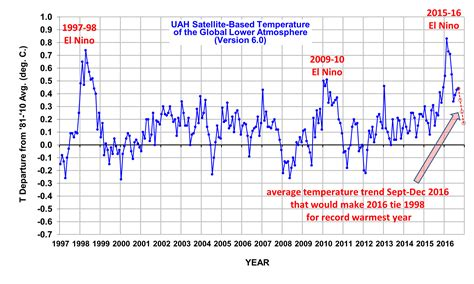 Bc Records 2016 September Global Temperature Unchanged From August But Still Cooler Than 1998 Or