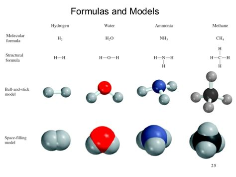 H2o Periodic Table Chapter 2 Atoms Molecules And Ions