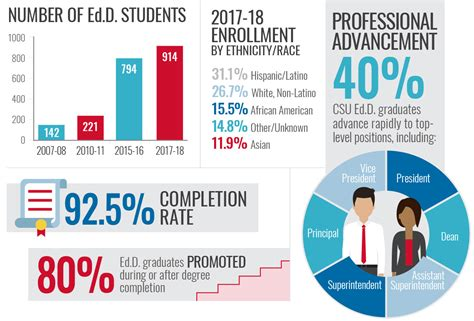 Educational Leadership Doctoral Programs - doctor of education ed d in educational leadership