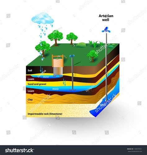 groundwater diagram artesian water groundwater schematic artesian well stock