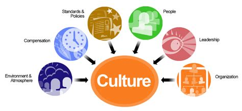 design is culture organizational culture corporate culture