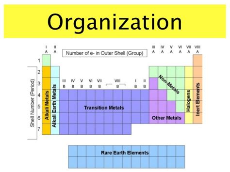 How Are Elements Organized In The Periodic Table by The Periodic Table
