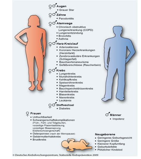 schimmel im schlafzimmer gesundheitliche folgen rauchen und gesundheit