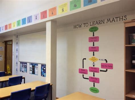 How To Learn Decoration by Clarissa Grandi On Quot All Maths Classroom