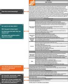 career home depot summaries