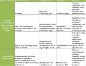 Career Plan Essay by Career Plan Essay