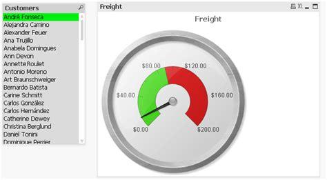 qlikview gauge tutorial gauge chart in qlikview learn qlikview