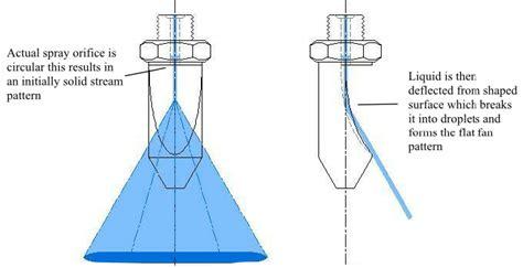 flat fan nozzle spray pattern spray cleaning using deflection design flat fan nozzles